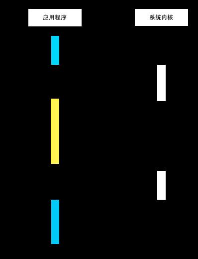 图1.1-异步I/O调用示意图