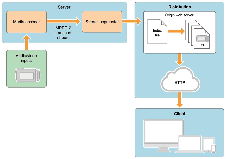 图1-1 基本配置